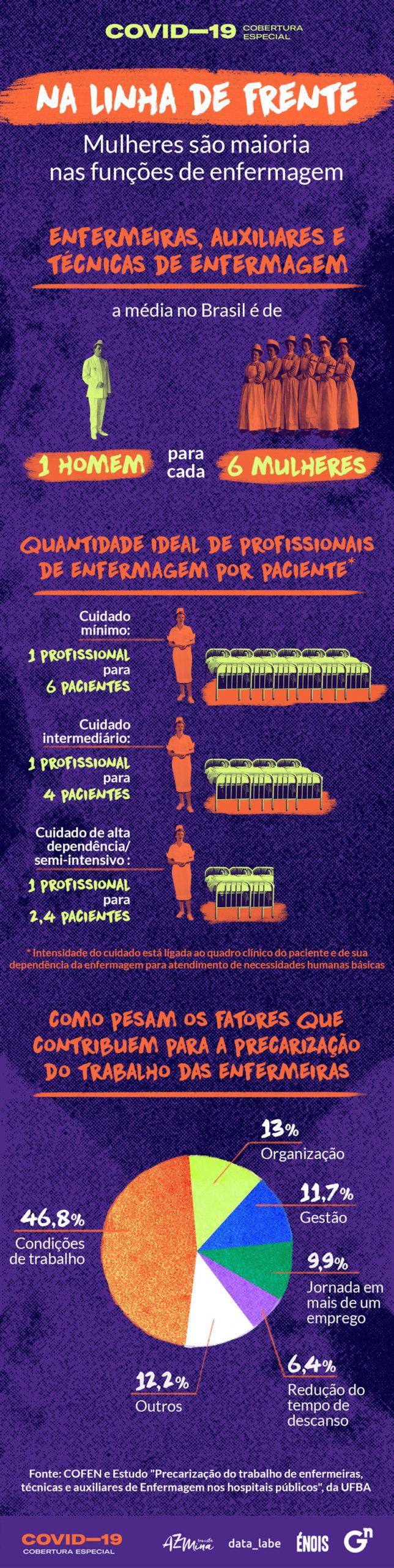 Mulheres são maioria nas funções de enfermagem